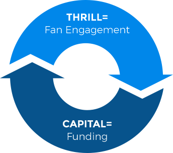 Thrill = Fan engagement | Capital = Funding